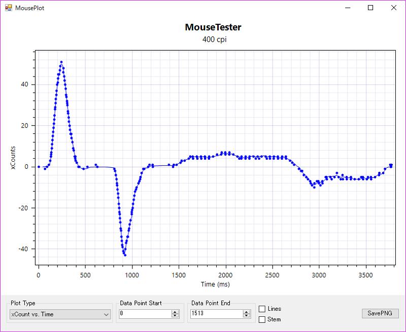 RAZER MAMBA mousetester